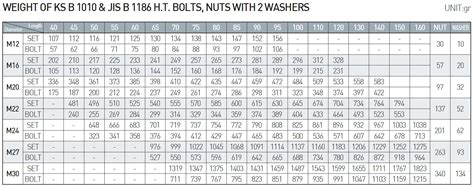 DONG AH F10T High Strength Bolt – Nut & 2 Washers for