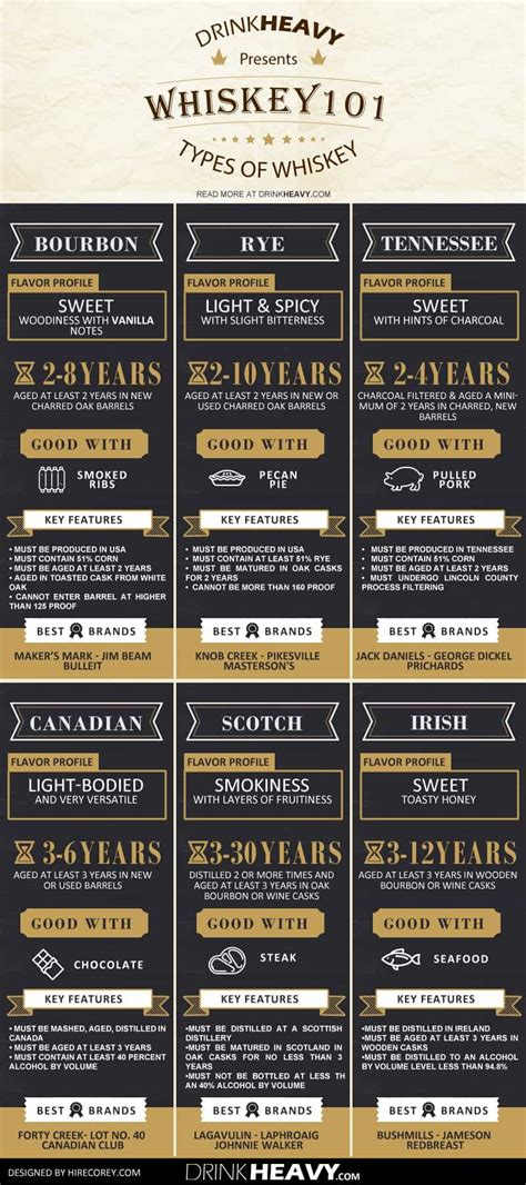 Whiskey 101: The Ultimate Guide   Daily Infographic